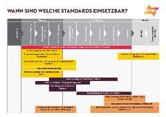 Standards Uebersicht p2
