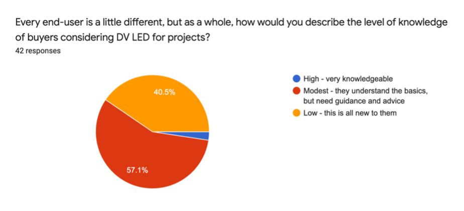 Chart of buyer knowledge for DV LED projects | AVIXA