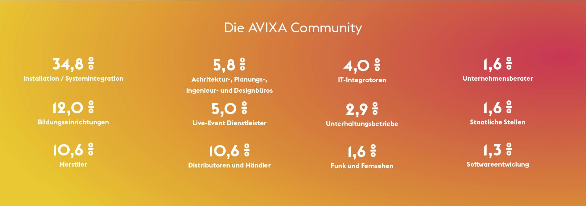 Die AVIXA Community