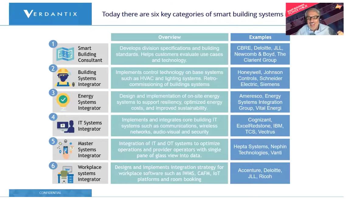 Six Categories of Smart Building Systems. Chart Courtesy of Verdantix. | AVIXA