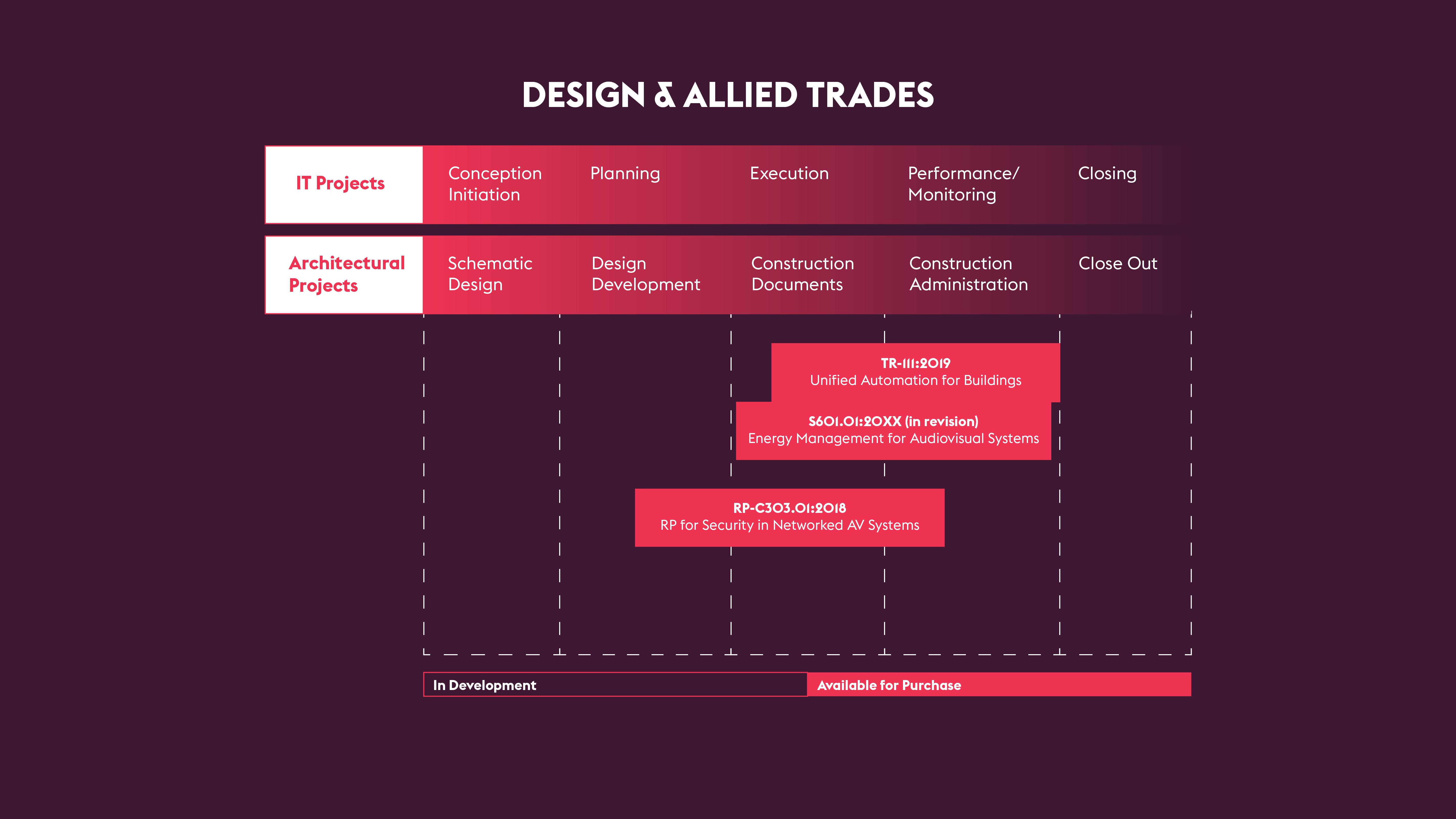 Design & Allied Trades
