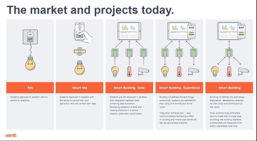 The Smart Buildings Market and Projects Today. Chart courtesy Vanti. | AVIXA