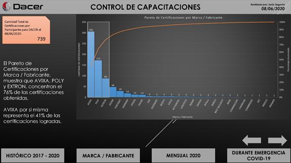Dacer Control de Capacitaciones   AVIXA
